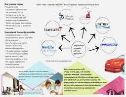 Auto Insurance Company Comparison Chart Home And Car Insurance Companies Reviews Car Insurance