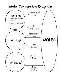 Mole Chart Chemistry Graphic Organizer For Mole Conversion Problems Ciencias