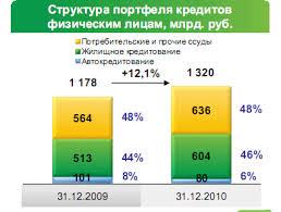 Кредитование физических и юридических лиц на примере Сбербанка Рф  Структура портфеля кредитов физическим лицам млрд руб