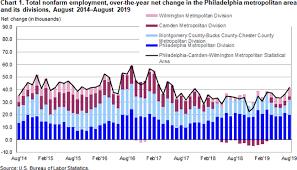 Philadelphia Area Employment August 2019 Mid Atlantic
