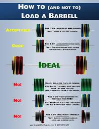 How To Load A Barbell Crossfit Magnitude