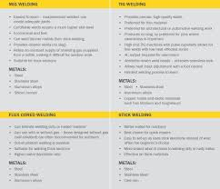 Hardfacing Electrode Comparison Chart How To Select The Right Welding Machine Wia