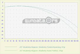 257 Weatherby Magnum Ballistics Gundata Org