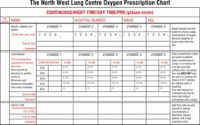Oxygen Therapy Flow Rate Chart 62 Precise Oxygen Delivery Devices And Flow Rates