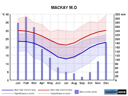 Yearly Rainfall Chart Mackay Climate Averages And Extreme Weather Records Www