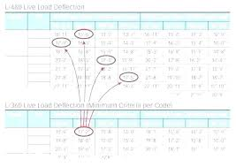 I Joist Comparison Chart Joist Calculator Amcast Co