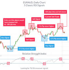 Best Charts For Day Trading Best Crude Oil Day Trading Indicators