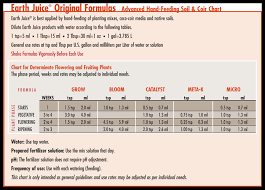 Earth Juice Bloom Master Feeding Chart 56 Always Up To Date Feed Chart For Growing Weed