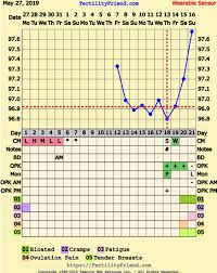 Thoughts On O Date Ovusense Says Cd 20 And Premom Says Cd