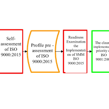 Research Flow Chart 3 3 Measurement And Development Method