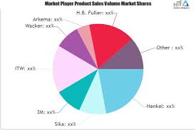 Hybrid Adhesives And Sealant Market Comprehensive Analysis