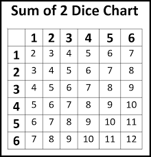 Sum Of 2 Dice Chart Probability With Dice Andymath Com
