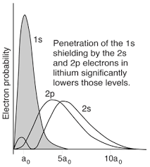 Electron Shielding Orbital Dependence Of Electron Energies