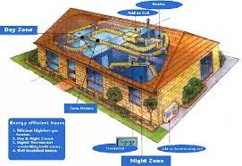 energy efficient house plans. Efficient Home Design Designs Energy House Plans Special Concept E