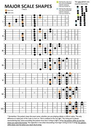 Electric Guitar Note Chart Guitar Major Scales Shapes In 2019 Music Theory Guitar