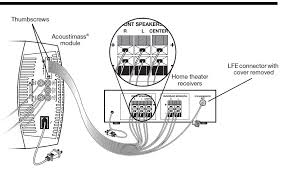 bose lifestyle wiring schematic example electrical wiring diagram \u2022 Bose Lifestyle Manual how to setup bose acoustimass 6 speakers to pioneer vsx 822k rh hometheatershack com bose lifestyle av28 media center bose 301 wiring schematic