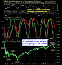 Nysi Chart T2108 Nysi Reversal Indicator Shareplanner