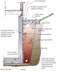 Small Picture Best 25 Concrete Retaining Wall Design Example Water Table