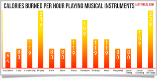 Calories Burned While Walking Chart How Many Calories Do You Burn Playing Guitar