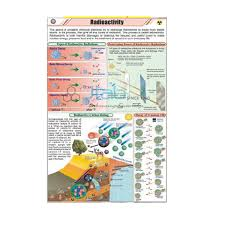 Science Educational Chart India Science Educational Chart