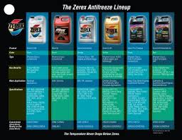 Zerex Coolant Compatibility Chart The Zerex Antifreeze Lineup Whitfield Oil Company
