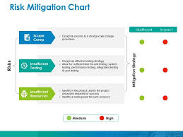 Risk Mitigation Chart Ppt Inspiration Themes Templates