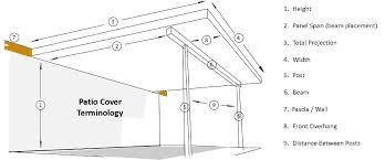 flat pan patio cover terminology