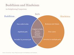 Venn Diagram Example Buddhism And Hinduism Venn Diagram Example Vizzlo