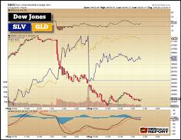 Dow Vs Silver Chart Gold Silver Hold Up Well While Broader Markets Continue To