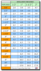 Pvc Pipe Dimension Chart Pvc Cut Curl Jacketing White Cover For Insulated Piping