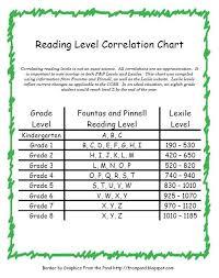 Read Naturally Grade Level Chart Monica Galvan Monilexi1 On Pinterest