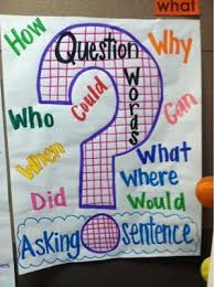 Question Word Anchor Chart Kindergarten Anchor Charts