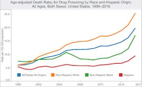 Cocaine Scale Chart Drug Overdose Wikipedia