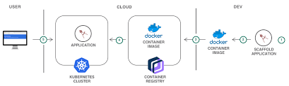 Deploy An App To Kubernetes Using A Helm Chart Vmacwrites