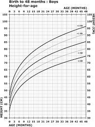 Microcephaly Growth Chart Growth Charts For Wolf Hirschhorn Syndrome 0 4 Years Of Age