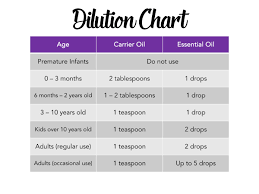 Rollerball Dilution Chart Topical Aromatherapy Diy Rollerballs