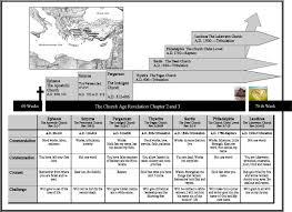 Seven Churches Of Revelation Chart Chart Seven Churches Of Asia 7 Churches In Revelation