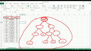 Cart Regression Trees Algorithm Excel Part 1