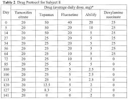 Doxycycline For Dogs Dosage Chart Ibuprofen Safe Fetus
