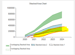 Overlap Stacked Area Chart In Winforms Stack Overflow