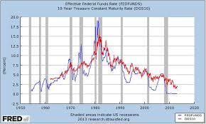 10 Year Bond Chart Correlation Economics Correlation Fed Funds Rate Vs 10
