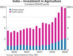 Economic Development And Agriculture In India Bulletin
