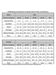 Fat Percentage Chart Body Fat Percentage Chart 6 Free Templates In Pdf Word Excel