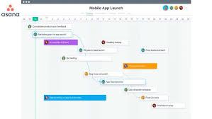 Gantt Chart For New Product Launch Asana Timeline Makes Life Simpler For Work Allocation