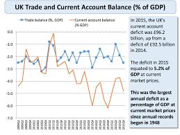 Uk Deficit Chart Balance Of Payments Current Account Deficits Economics