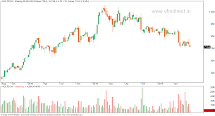 Weekly Trend Chart Vfmdirect In Hcltech Weekly Chart Trend Down