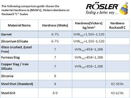 Comparison Of Material Between Hardness Mohs And Vickers