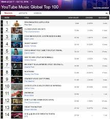 Top Chart Music Youtube Bts Achieve Success On Youtube Global Top 100 Charts Sbs