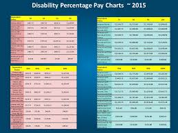 Va Disability Percentage Chart 2015 Military Disability Ppt Download