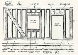 Exterior wall framing basics gallery wood splendid sadefinfo